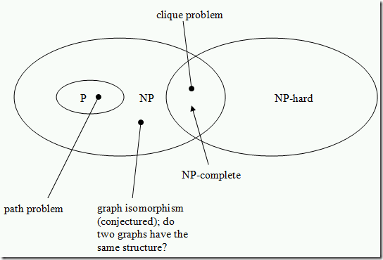 P_NP_NPC_NP-hard