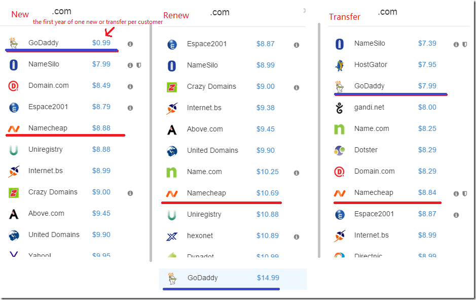 compare_price_com_between_godaddy_namecheap