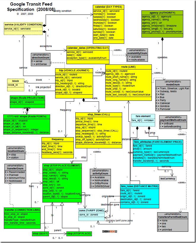 GTFS_UML