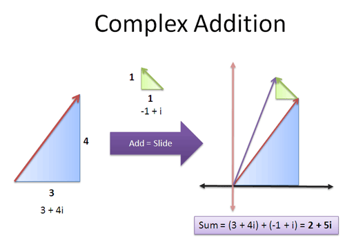 complex_addition