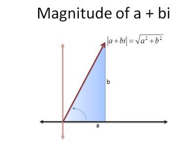 complex_magnitude