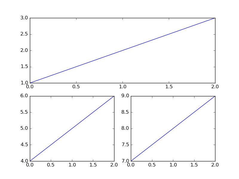 multiple_subplots_one_axes