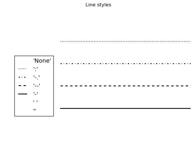 Line Drawing Styles : Draw with matplotlib colors markers and line styles