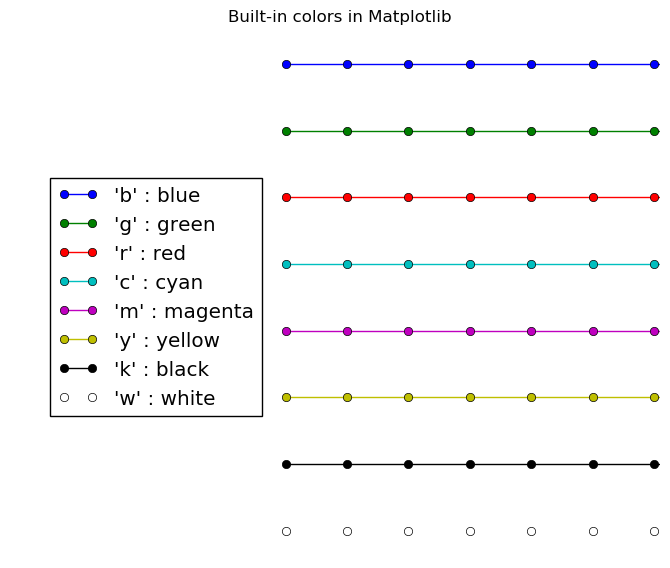 Draw with Matplotlib: Colors, Markers and Line Styles