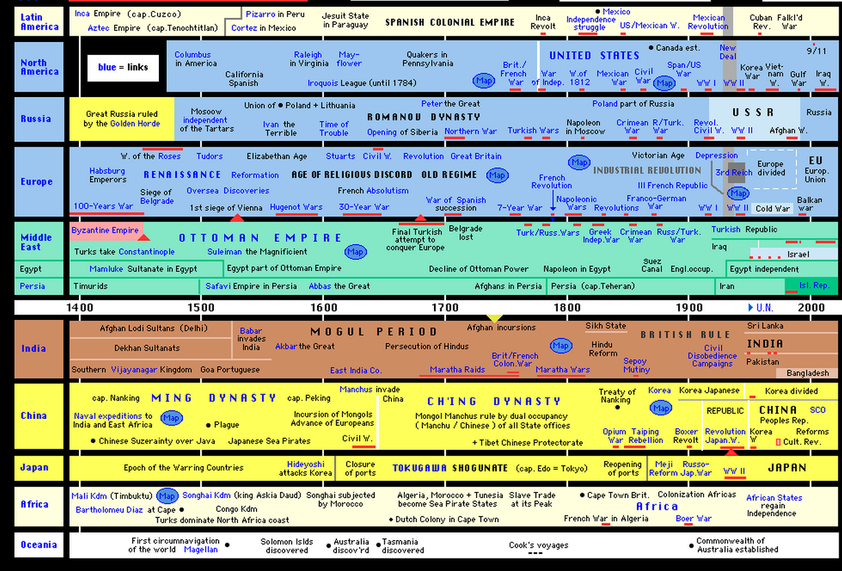 the-world-history-chart-a-d-500a-d-1000