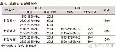 china_fdd_td_lte