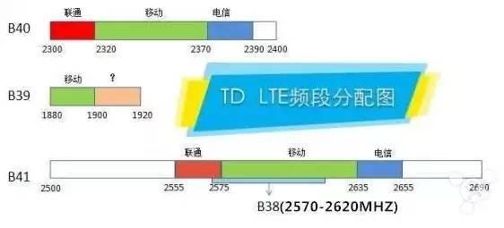 lte_tdd_china