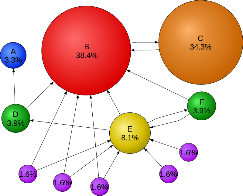 Wikipedia-PageRanks-Example