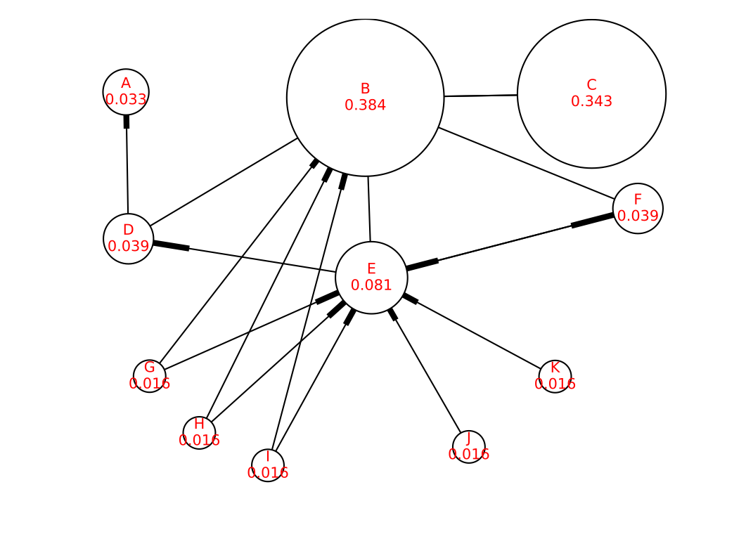 wikipedia_pagerank_example_pr
