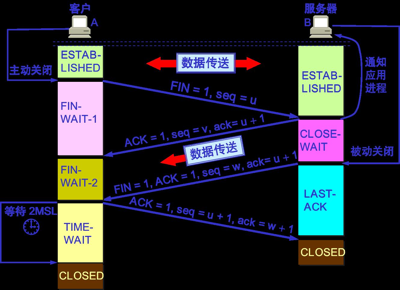 TCP连接释放过程