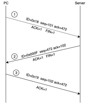 TCP连接释放过程实例
