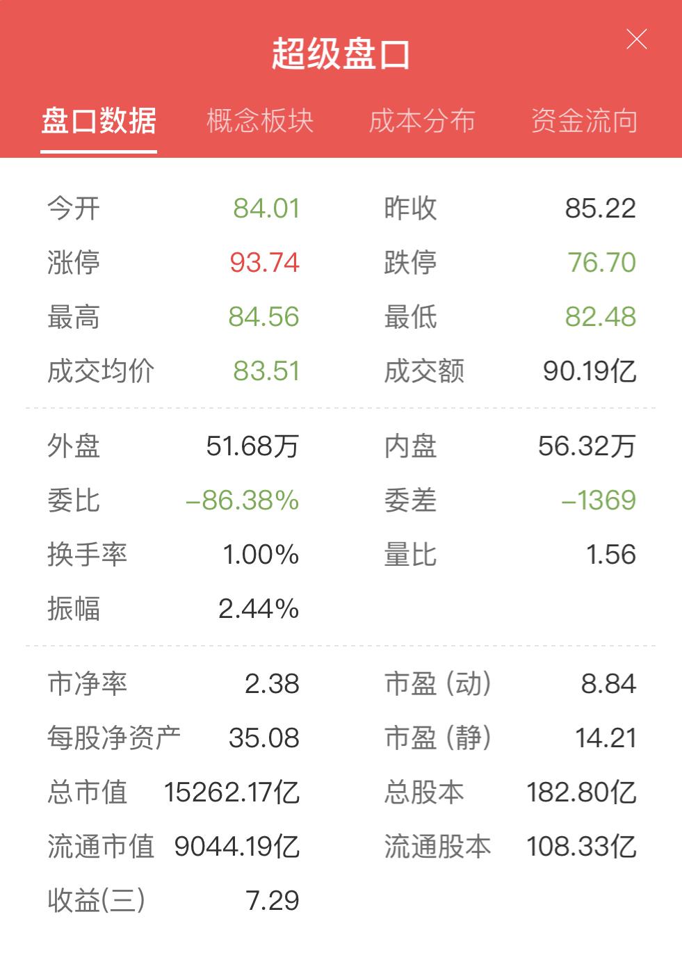 2020年1月23日中国平安超级盘口