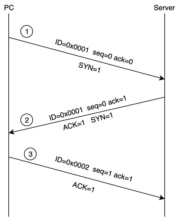 TCP连接建立、数据传输、连接释放