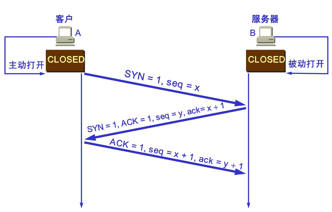 TCP连接建立过程