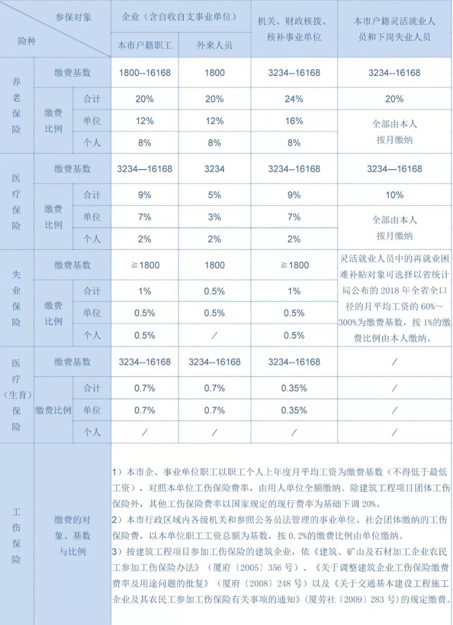 厦门市2020年1月—2020年6月社保缴费基数和比例