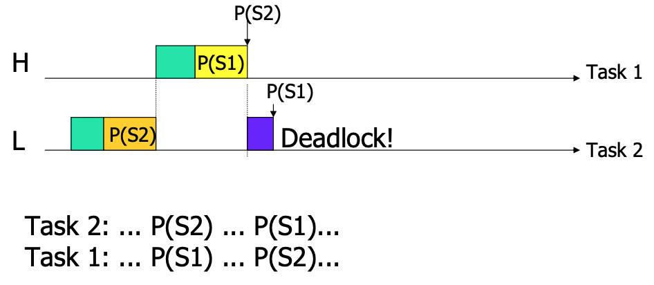 Potential deadlock